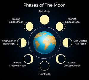 Phases And Full Moon Names