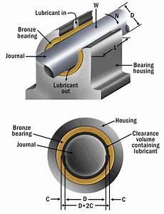 Journal Bearing Diagram : determining proper oil flow to journal bearings ~ A.2002-acura-tl-radio.info Haus und Dekorationen