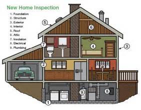 home inspection angies list