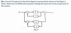 Solved  A Causal Lti System Has The Block Diagram Represen