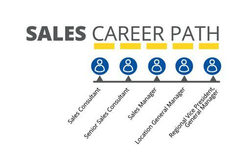 CarMax   Automative Sales Career