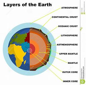Layers Of The Earth Stock Illustration  Illustration Of