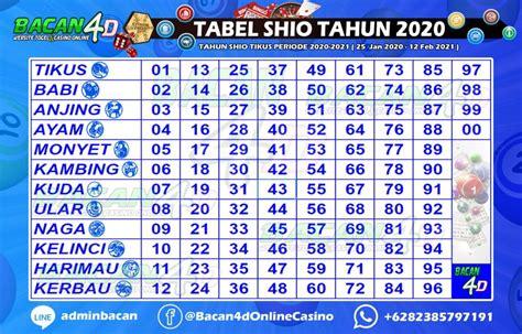 tabel shio togel  data pengeluaran hk  keluaran result hongkong prize