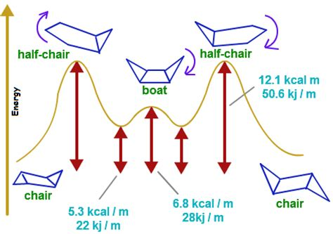 Half Chair Conformation Of Cyclohexane by How To Differentiate B W Chair Conformation Boat