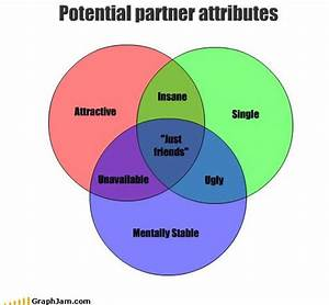 154 Best Venn Diagrams Images On Pinterest