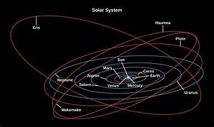 Overview Of Our Planetary System