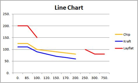 charts drawing   graph  excel   numeric