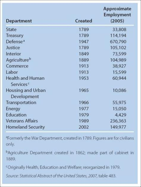 cabinet agencies ap gov print ap gov the presidency flashcards easy notecards