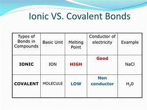 Covalent Bonds Vs Ionic Bonds Difference And Comparison ...