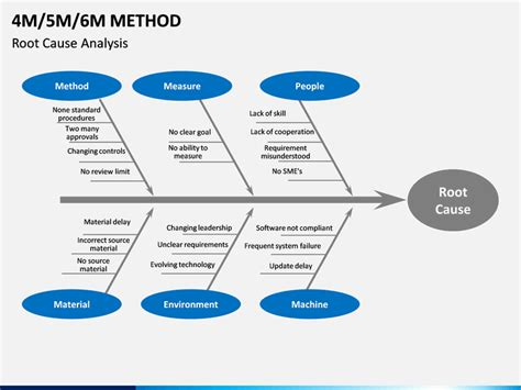 methods powerpoint template sketchbubble