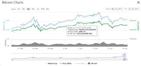 bitcoin price analysis understanding  btc usd price