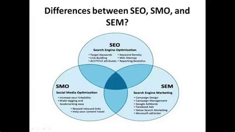 seo sem differences between seo smo and sem