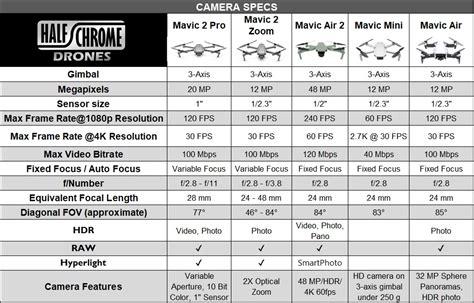 mavic air  specs table compare   mavic air mavic mini mavic  pro  mavic  zoom