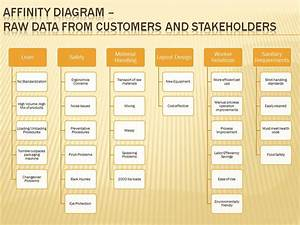 Affinity Diagram Raw Data From Customet Stakeholders