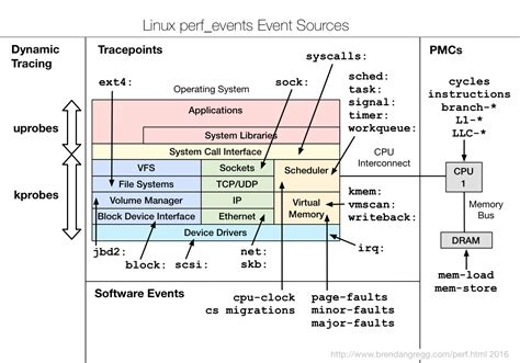linux perf examples