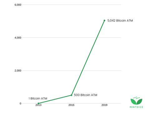Is mining bitcoin worth it? Crypto FAQ's: How Long Does It Take to Mine Bitcoin?   MintDice