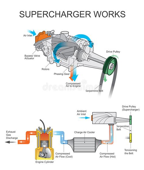 supercharger works stock vector illustration of rotors 83394007