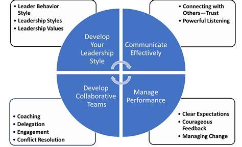 leadership journey lean east