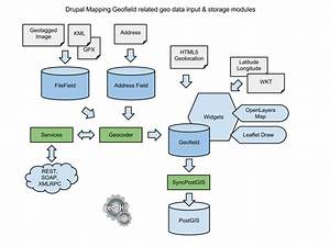 Drupal Mapping Diagrams   1807358