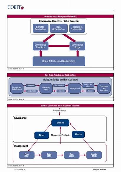 Cobit Governance Management Key Roles Activities Relationships