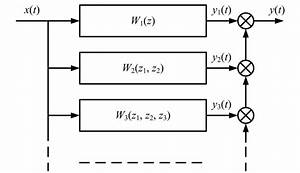 Equivalent Block Diagram Of A Nonlinear System