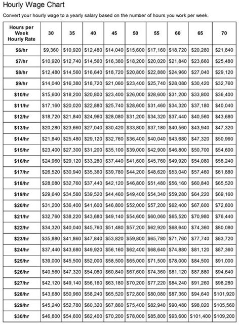 mood chart printable sample hourly wage chart template