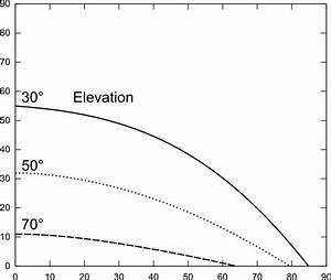 Geostationärer Satellit Höhe Berechnen : geostation rer satellit ~ Themetempest.com Abrechnung