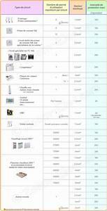Norme Branchement Four Electrique : sections de c bles ou fils lectriques par type d ~ Premium-room.com Idées de Décoration