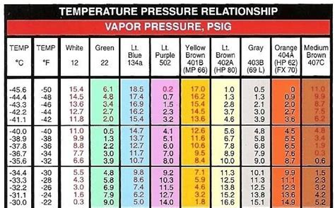 pressure chart world  printable  chart