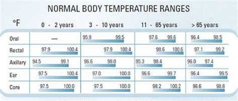 normal temperature ranges in different age fever temperature normal