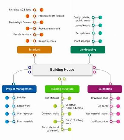Activities Project Activity Defining Building Management Pmp