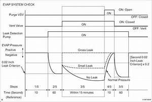 Tacoma Toyota Evap Wiring Diagram