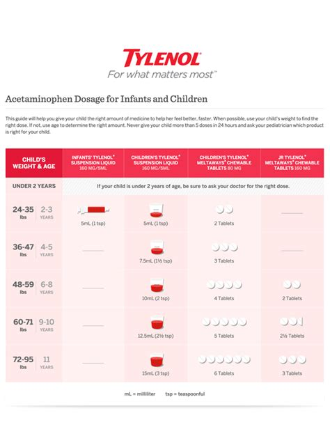 counter medications dosage chart  tylenol  motrin monument avenue pediatrics