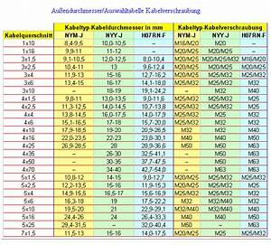 Anzugsmoment Schrauben Berechnen : elektrofachmarkt online kabelverschraubung und w rgenippel m40 kabelverschraubung langes ~ Themetempest.com Abrechnung
