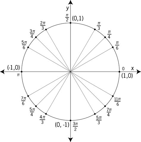 unit circle labeled  special angles clipart