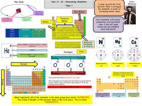 gcse chemistry  edexcel revision map  spec