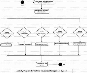 Vehicle Insurance Management System Activity Uml Diagram