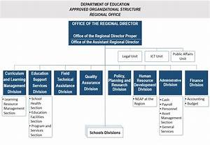 Organizational Structure – Schools Division Office of Apayao