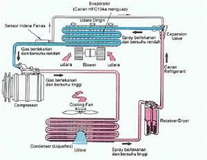 Sipil Jaya Bangunan  Pengertian  Fungsi  Komponen  Cara Kerja  Diagnosa Kerusakan Sistem Ac  Air