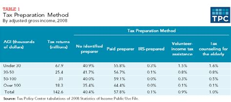 Adjusted Gross Income Tax Table