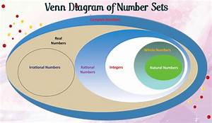 I Love Khmercambodia  Zaman Diagram Of Number Sets Banner