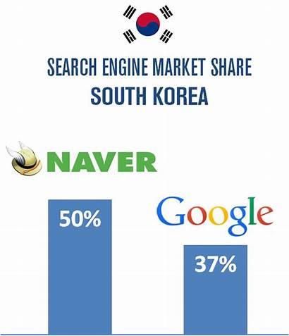Naver South Korea Engine Google Monitor Market