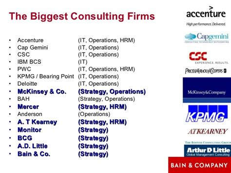 Introduction To Consulting Slides