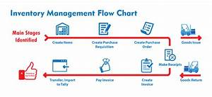 What Is The Best Erp System For Inventory Management  Crm