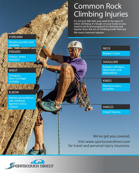 Common Rock Climbing Injuries Sportscover Direct
