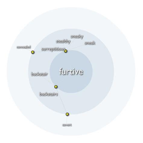 Exemplary Word: furtive | Membean