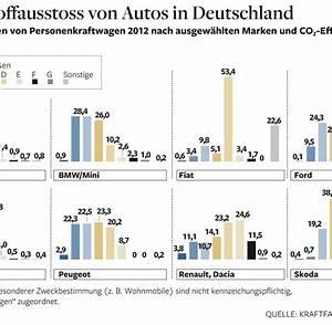 Co2 Ausstoß Berechnen Auto : abgase mehr schadstoffe bei sparsamen benzin motoren welt ~ Themetempest.com Abrechnung