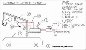 Pneumatic Crane