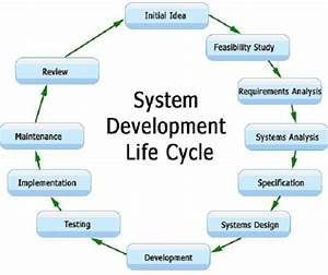 Knowledge Store  System Development Life Cycle