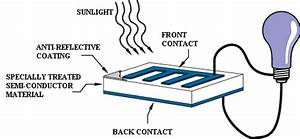 How Do Photovoltaics Work